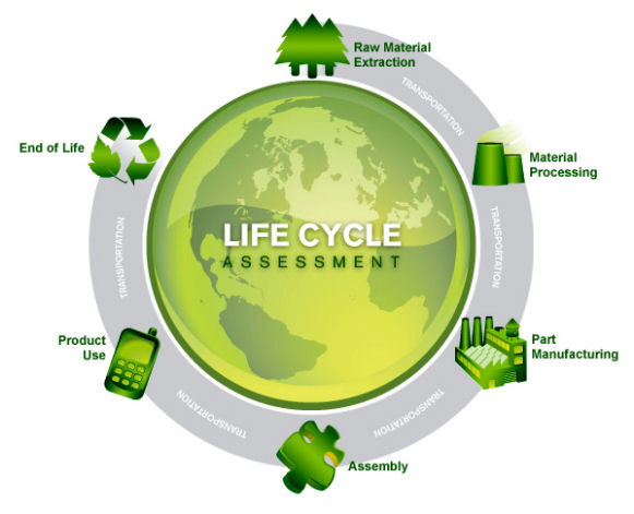 industrial life cycle analysis for automobile industry